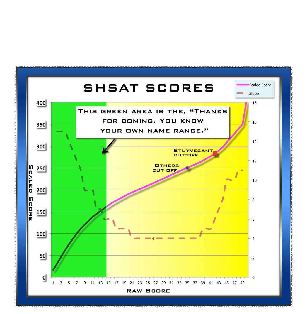 Scores-SHSAT-Scaled-THANKS